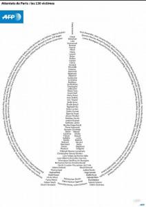 AFP Hommage aux victimes   Novembre 2015